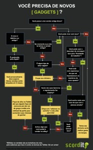 the gadget buyers decision making flowchart3 185x300 Comprar ou no comprar, eis a questo.
