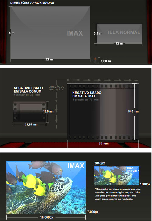IMAX Comparação